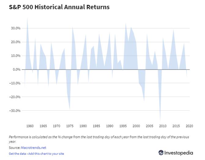 Real estate vs stocks returns